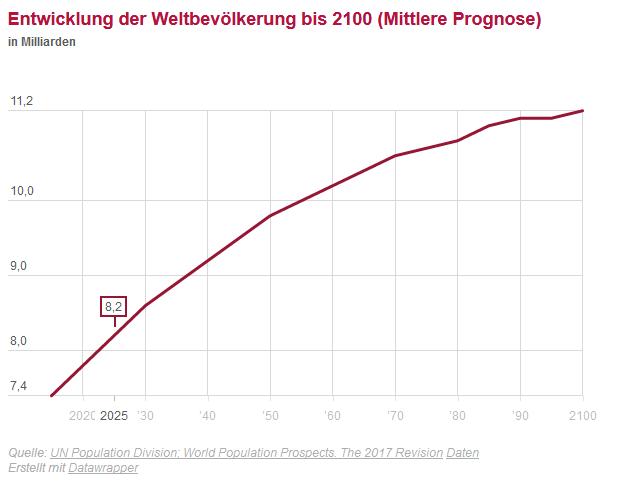 grafik_prognose.bevölkerungswachstum 2